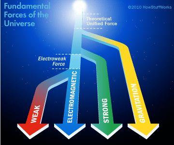 fuerzas fundamentales del universo