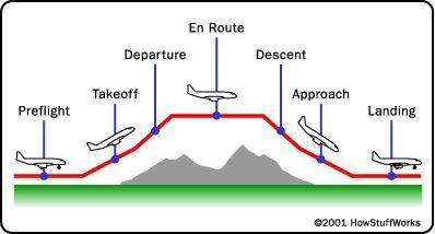 Cómo funciona el Control de Tráfico Aéreo