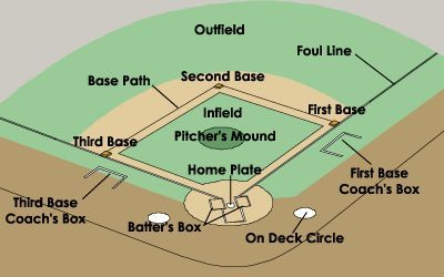 Cómo funciona el béisbol