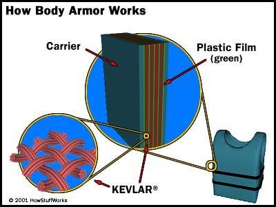 Cómo Body Armor Obras