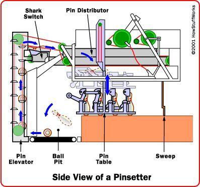 Fotografía - ¿Cómo funcionan los pinsetters bolos