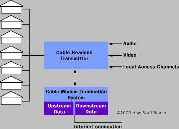 Cómo módem por cable Trabajo