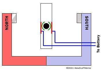 ¿Cómo funciona un motor eléctrico sin escobillas?