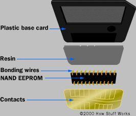 Un empleado de Samsung Electronics Co., Ltd., muestra nuevo chip de 32 Gigabyte de memoria NAND (R) y la tarjeta (L).
