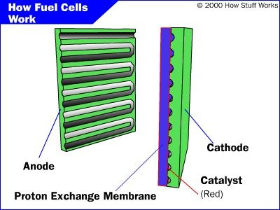¿Cómo funcionan las pilas de combustible
