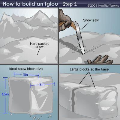 Fotografía - Cómo iglús trabajan