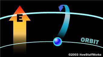 La estación de prueba de umbral de daño óptico en el Centro de Investigación Langley de la NASA cuenta con tres láseres: a alta energía pulsada ND: YAG, un láser de Ti: zafiro y un láser HeNe alineación.