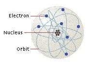 Un átomo, en el modelo más simple, se compone de un núcleo y los electrones en órbita.