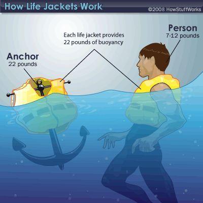 Fotografía - ¿Cómo funcionan los chalecos salvavidas