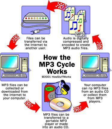 Cómo MP3 Trabajo Archivos