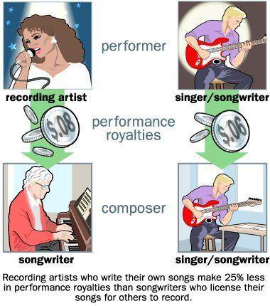 Cómo Regalías Música Trabajo