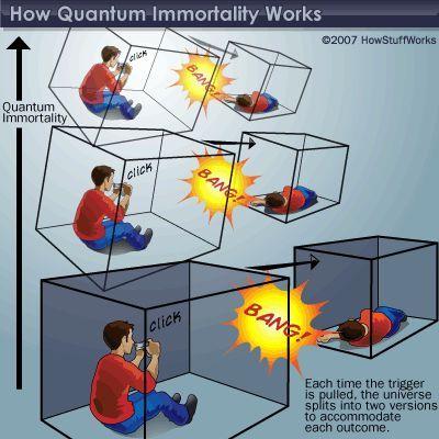Cómo Quantum Obras de suicidio