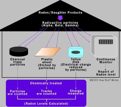 Cómo radón Obras