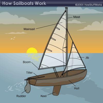 Fotografía - ¿Cómo funcionan los veleros