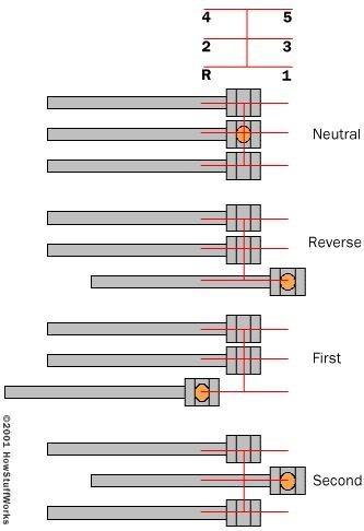 Cómo secuencial Trabajo Cajas de cambio