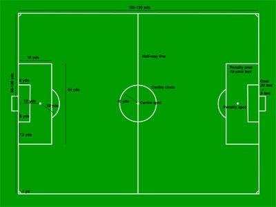 Cómo funciona el Fútbol