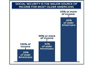 Cómo funciona el Seguro Social