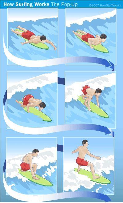 Fotografía - ¿Cómo funciona el surf