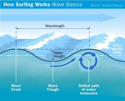Cómo Surfing Obras