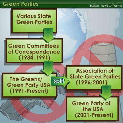 Fotografía - Cómo funciona el partido verde