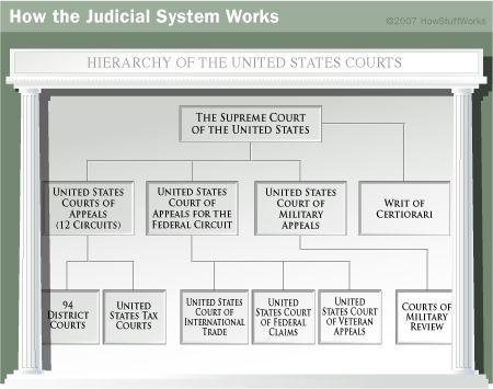 Fotografía - ¿Cómo funciona el sistema judicial