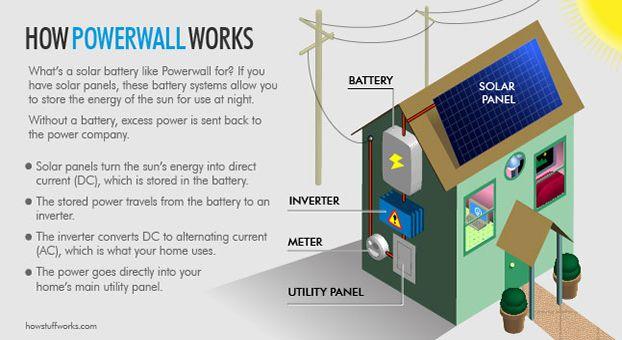 Powerwall ilustración