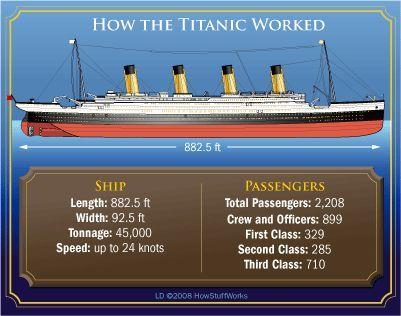 escena de James Cameron's Titanic