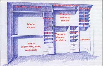 Cómo diseñar un Él y Ella Closet
