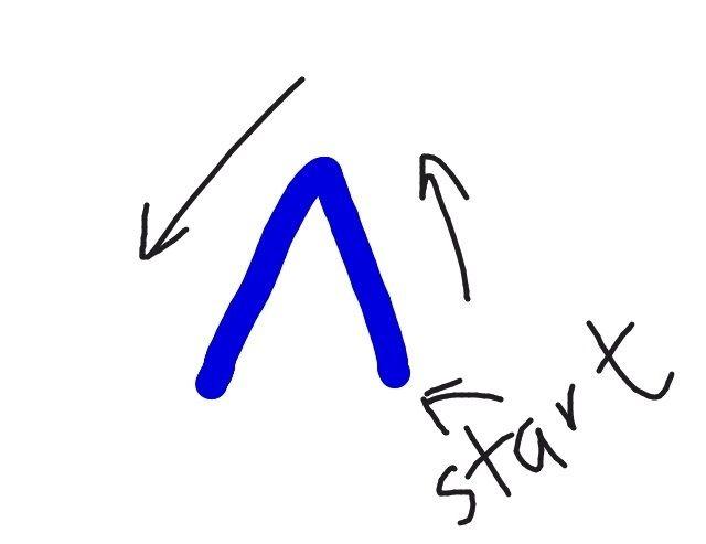 Comience con el lápiz abajo a la derecha, como se muestra para dibujar el arco inferior.