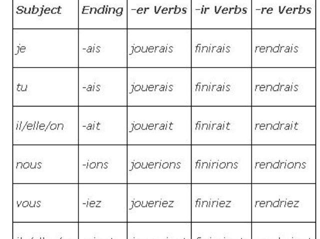 Cómo formar el condicional en francés
