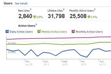 facebook datos insights