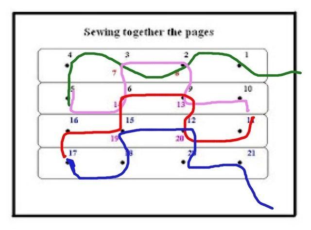 Espero que esto ayude entender cómo el hilo va al coser. Entras y sales 1 2 .... * tiene que ser 1 hilo largo * He utilizado diferentes colores para que pueda ver el patrón mejor.