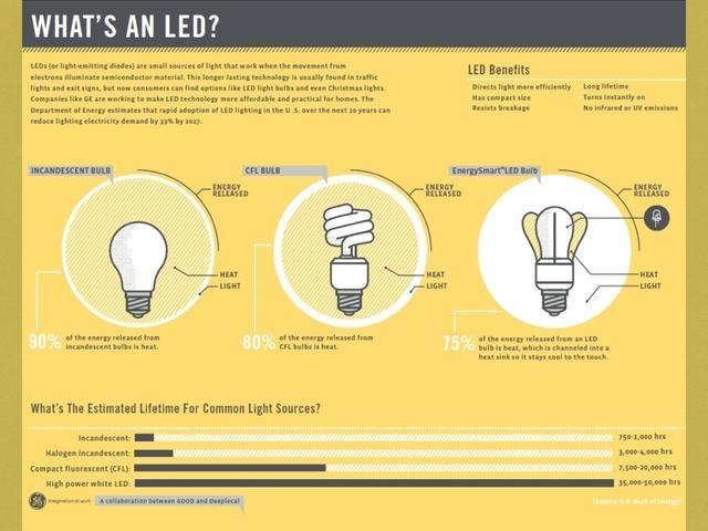 También el curso de la vida de los LEDs son mucho más largas que las tecnologías de iluminación convencionales!