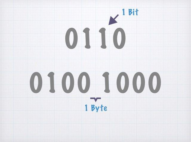 Cómo entender binario