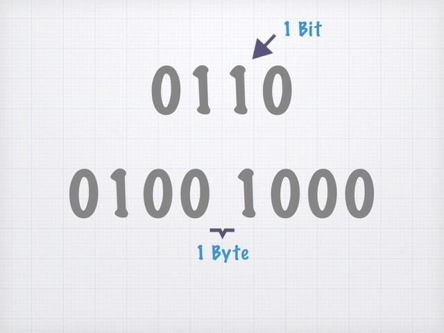 Ahora toma el número 0110 en binario. (Cada personaje se llama un poco. El número 0110 tiene 4 bits. Y 8 bits es igual a un byte.) Vamos's see how binary works...