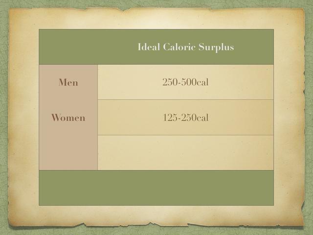 Esta es la cantidad ideal de EXCEDENTE usted necesita comer para ganar peso. Para los hombres, es en cualquier lugar de 250 a 500 calorías.