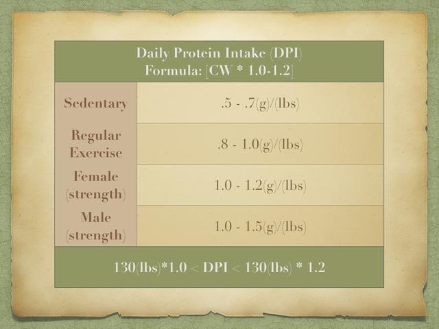 Así que la cantidad de proteína al día debe comer? Una fortaleza edificio mujer lleva a su peso actual y lo multiplica por 1. Tome de nuevo y se multiplica por 1,2. Su DPI está en algún lugar en el medio.