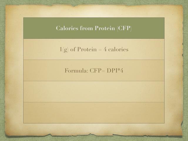 Para averiguar el número de calorías que está, simplemente se multiplica por 4. Si su CW es 100 libras, entonces su DPI es 100 gramos. Y 400 calorías de su ingesta diaria de calorías deben provenir de las proteínas.