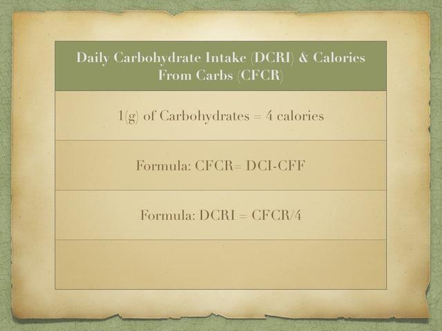 Una vez que tenga sus calorías provenientes de proteínas (PPC) y sus calorías de la grasa (CFF), el resto de sus calorías deben ser sus calorías de los carbohidratos (CFCR)