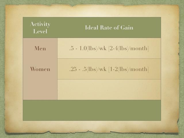 El aumento de peso doesn't really have an activity level. It is based on GENDER. An IDEAL RATE OF GAIN for a man is anywhere from .5 to 1 pounds per week. Or 2-4 pounds per month. That is about 48 per year.