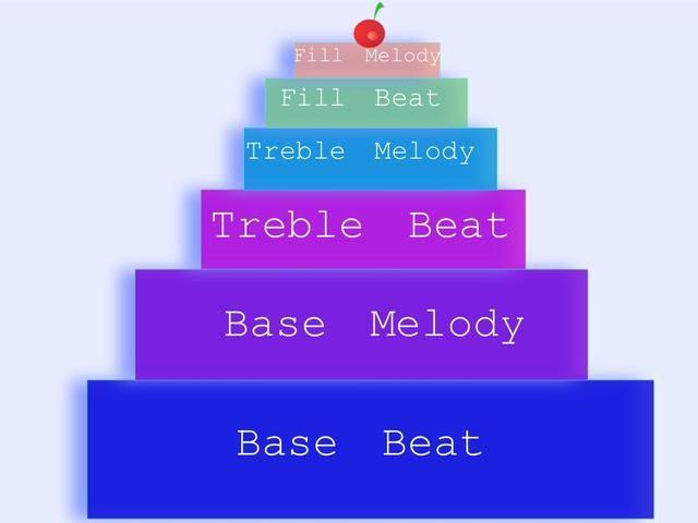 En la parte inferior de la torta son los graves / los sonidos bajos. En el medio están los sonidos agudos / ALTAS. Mi canción típica comienza con un ritmo base y la melodía y los sonidos agudos son en capas en la parte superior.