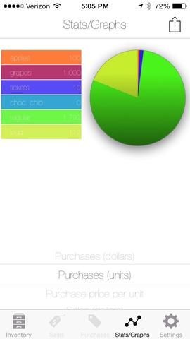Estadísticas / gráficos muestran diversa información valiosa sobre sus ventas de negocios y compras en un formato visual y fácil de entender.