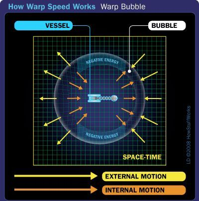 Una burbuja warp rodea una nave espacial, que protege a los miembros de la tripulación del buque y como espacio y tiempo se distorsiona.