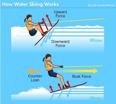 Fotografía - Cómo funciona el esquí acuático