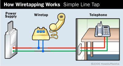 Fotografía - ¿Cómo funciona escuchas telefónicas