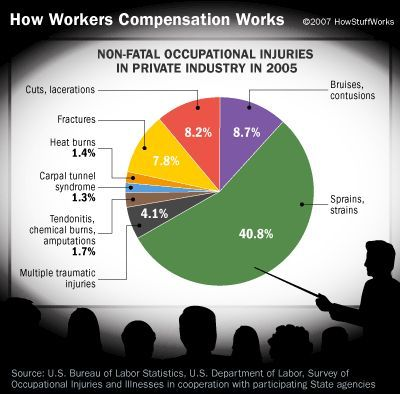 Fotografía - ¿Cómo los trabajadores obras de compensación