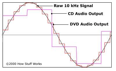 Es el sonido de los discos de vinilo mejor que en los CDs o DVDs?