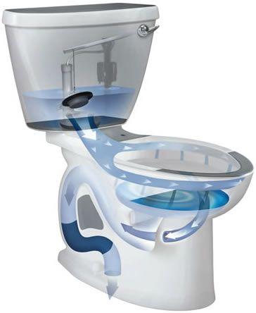 Cómo elegir un WC - Diagrama