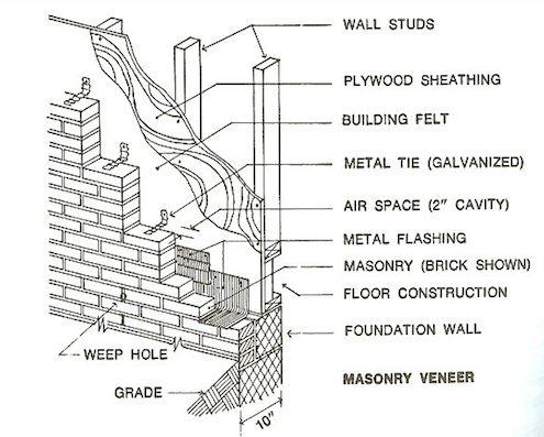 Fotografía - Los mejores consejos para tejer una pared de ladrillo chapa